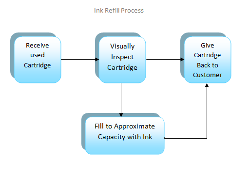 Refill process flow chart